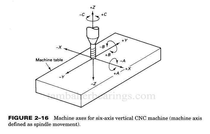 حرکت دستگاه cnc