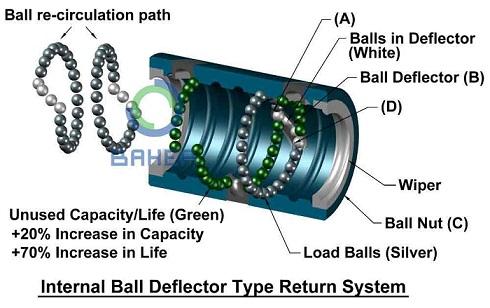 بال اسکرو ball screw